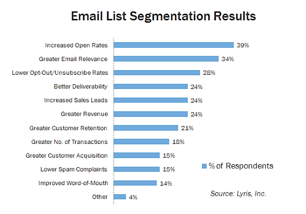 list-segmentation-results